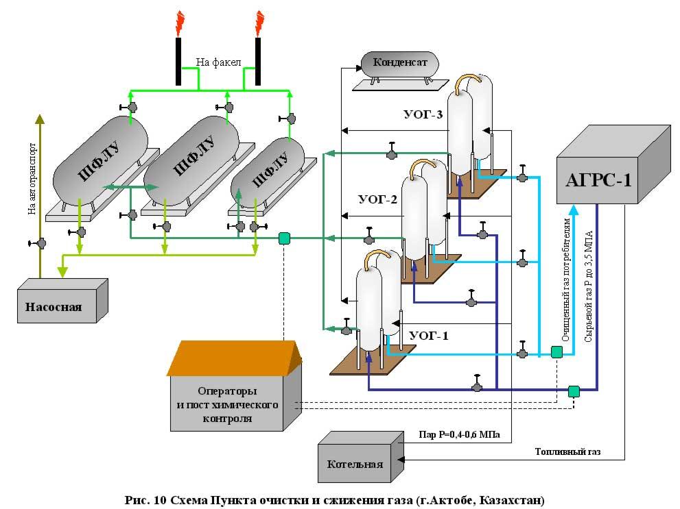 Домашние установки для сжижения газа в домашних условиях