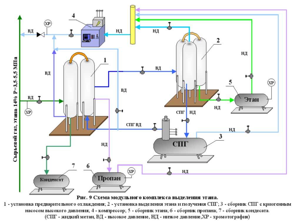 Схема модульного комплекса